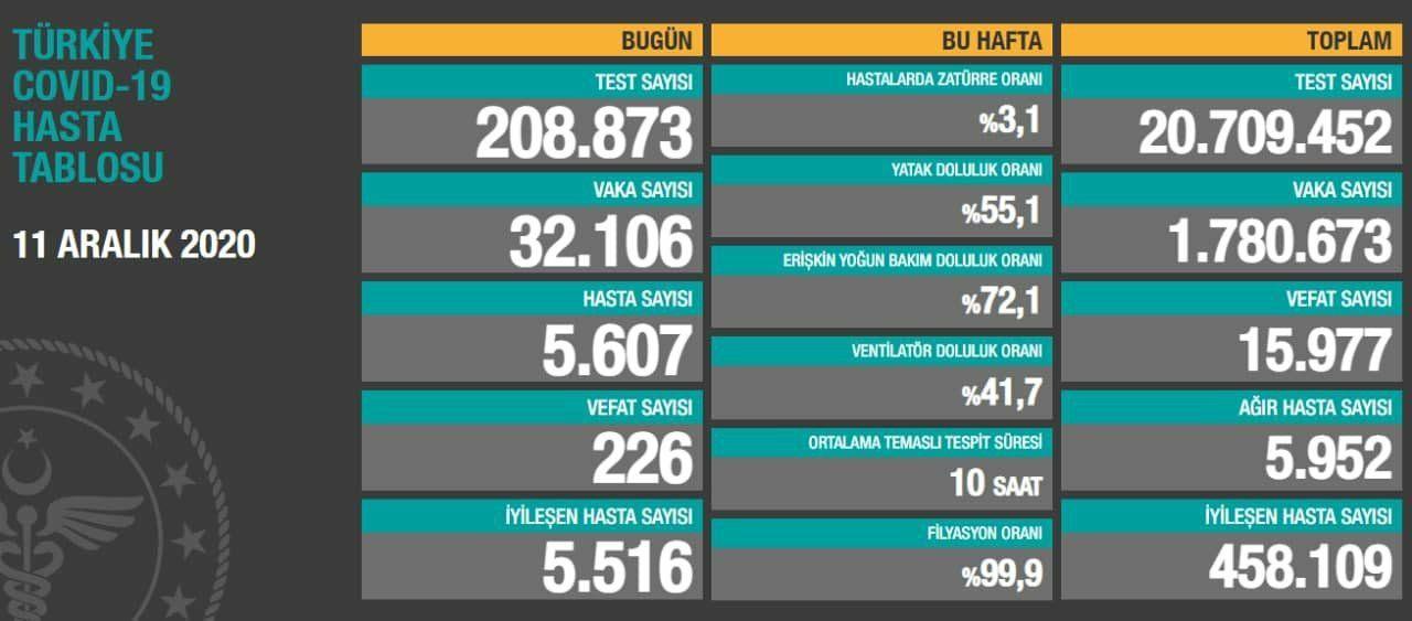 11 Aralık 2020 Türkiye Koronavirüs Tablosu Açıkladı
