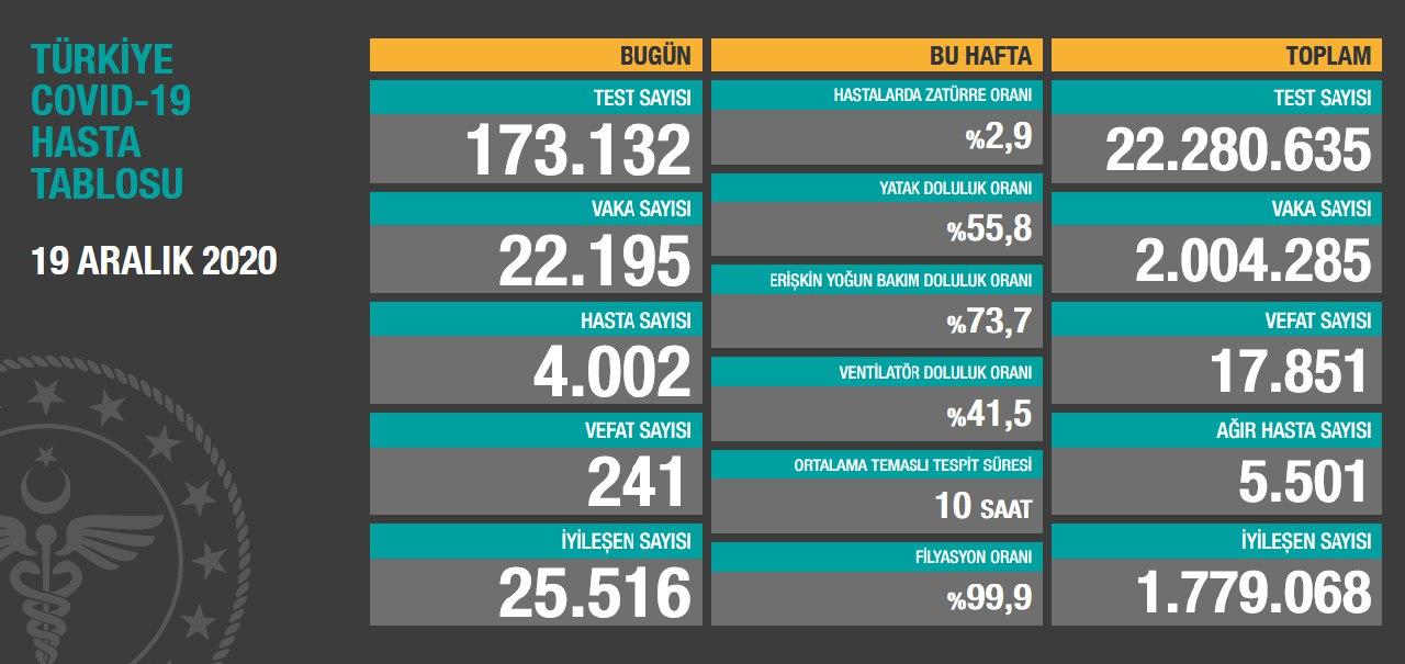 19 Aralık 2020 Türkiye Koronavirüs Tablosu Açıkladı
