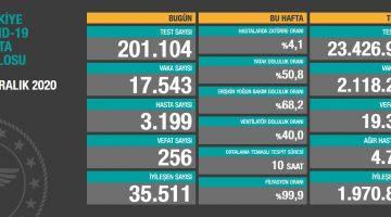 25 Aralık 2020 Türkiye Koronavirüs Tablosu Açıkladı