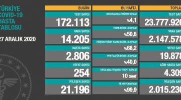 27 Aralık 2020 Türkiye Koronavirüs Tablosu Açıkladı
