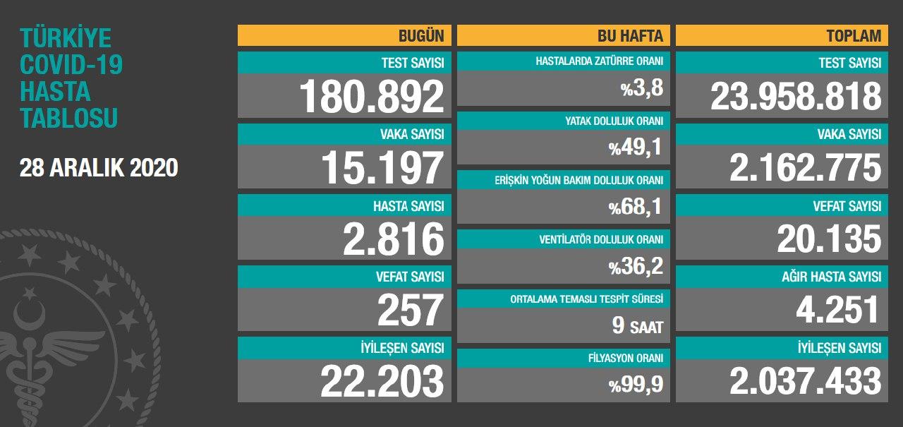 28 Aralık 2020 Türkiye Koronavirüs Tablosu Açıkladı