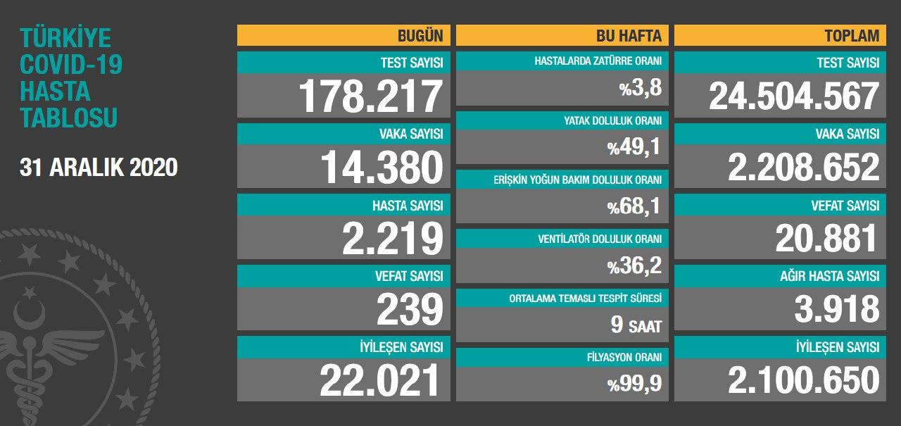 31 Aralık 2020 Türkiye Koronavirüs Tablosu Açıkladı