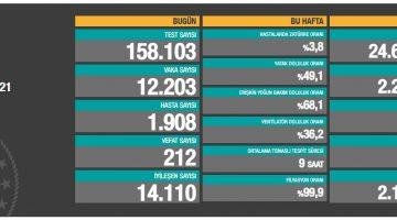 1 Ocak 2021 Türkiye Koronavirüs Tablosu Açıkladı