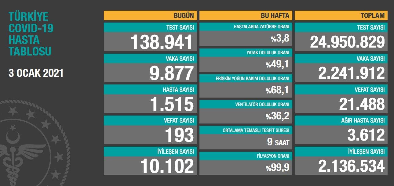 3 Ocak 2021 Türkiye Koronavirüs Tablosu Açıkladı