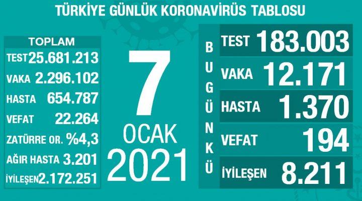 7 Ocak 2021 Türkiye Koronavirüs Tablosu Açıkladı