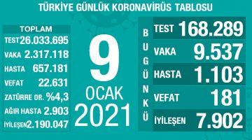 9 Ocak 2021 Türkiye Koronavirüs Tablosu Açıkladı