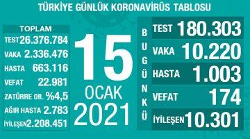 15 Ocak 2021 Türkiye Koronavirüs Tablosu Açıkladı