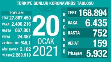 20 Ocak 2021 Türkiye Koronavirüs Tablosu Açıkladı