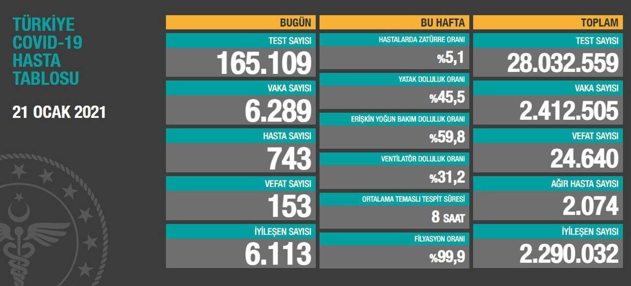 21 Ocak 2021 Türkiye Koronavirüs Tablosu Açıkladı