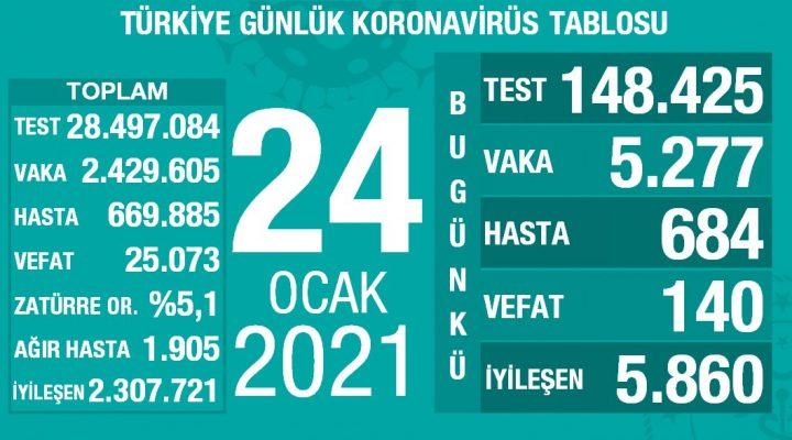 24 Ocak 2021 Türkiye Koronavirüs Tablosu Açıkladı