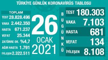 26 Ocak 2021 Türkiye Koronavirüs Tablosu Açıkladı
