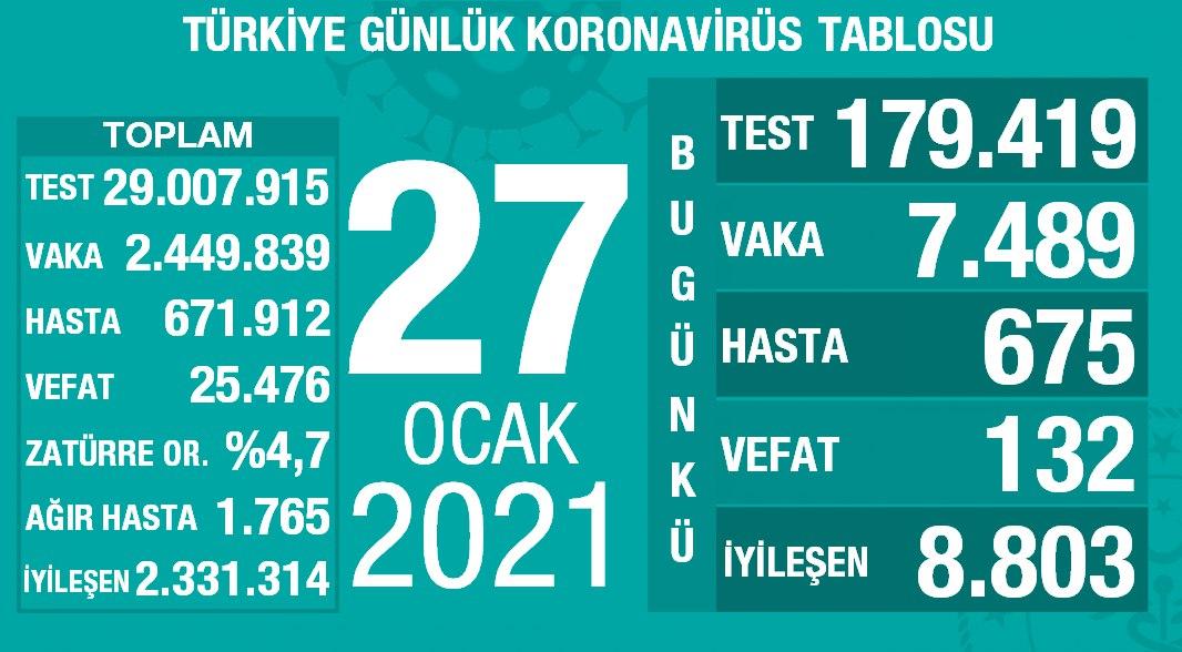 27 Ocak 2021 Türkiye Koronavirüs Tablosu Açıkladı