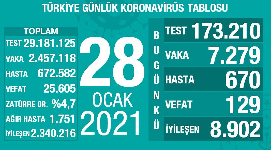 28 Ocak 2021 Türkiye Koronavirüs Tablosu Açıkladı