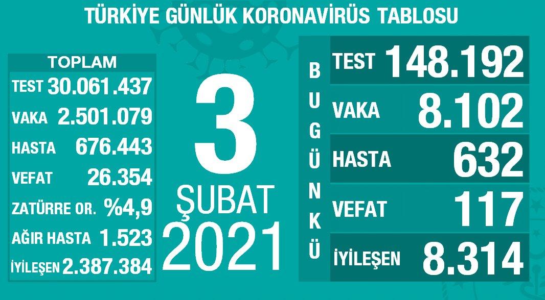 3 Şubat 2021 Türkiye Koronavirüs Tablosu Açıkladı