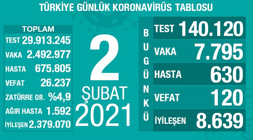 2 Şubat 2021 Türkiye Koronavirüs Tablosu Açıkladı