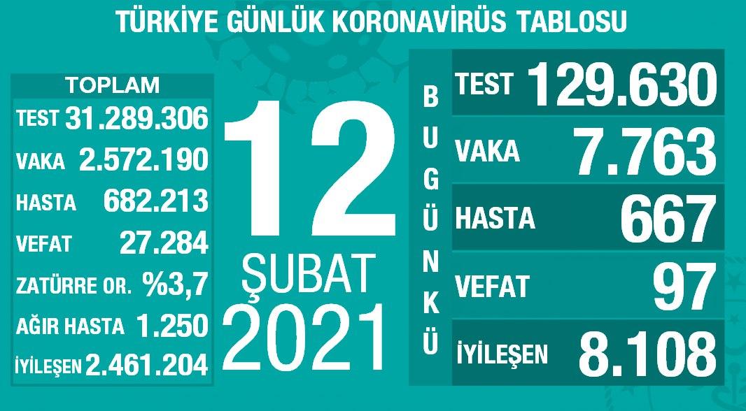 12 Şubat 2021 Türkiye Koronavirüs Tablosu Açıkladı