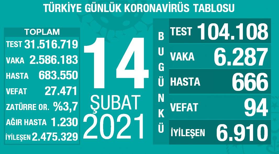 14 Şubat 2021 Türkiye Koronavirüs Tablosu Açıkladı