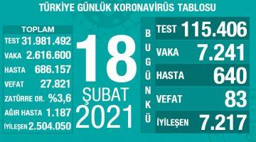 18 Şubat 2021 Türkiye Koronavirüs Tablosu Açıkladı