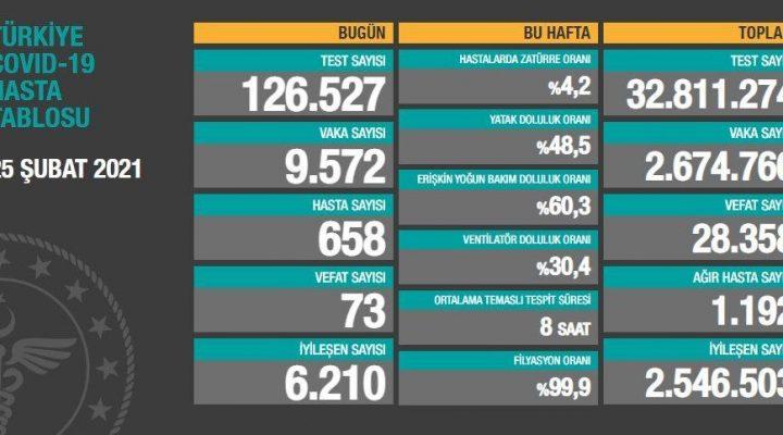 25 Şubat 2021 Türkiye Koronavirüs Tablosu Açıkladı