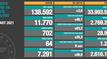 6 Mart 2021 Türkiye Koronavirüs Tablosu Açıkladı