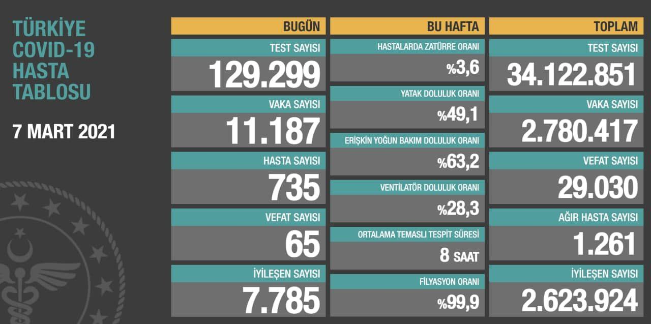 7 Mart 2021 Türkiye Koronavirüs Tablosu Açıkladı