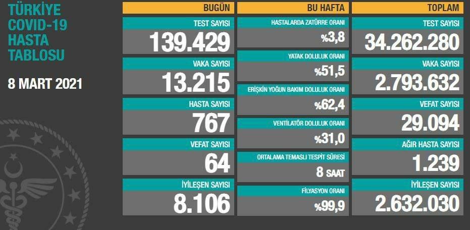 8 Mart 2021 Türkiye Koronavirüs Tablosu Açıkladı