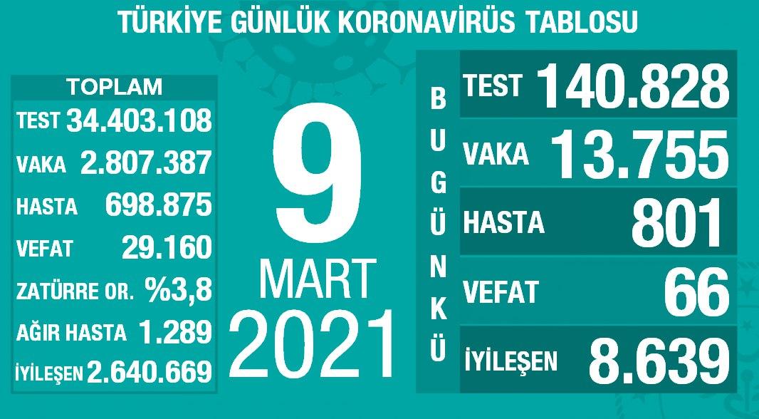 9 Mart 2021 Türkiye Koronavirüs Tablosu Açıkladı