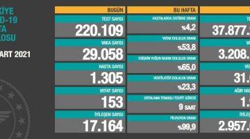 28 Mart 2021 Türkiye Koronavirüs Tablosu Açıkladı