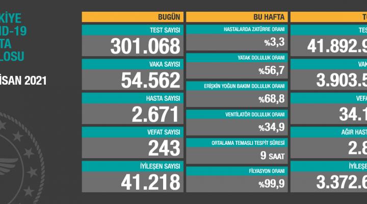 12 Nisan 2021 Türkiye Koronavirüs Tablosu Açıkladı