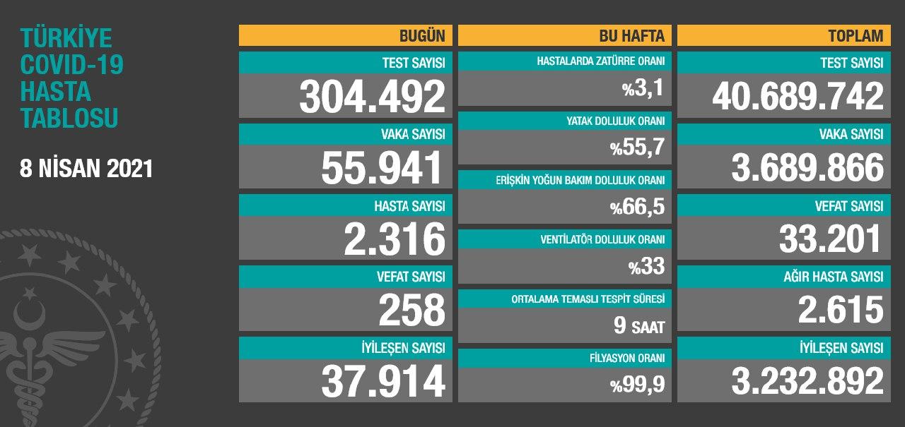 8 Nisan 2021 Türkiye Koronavirüs Tablosu Açıkladı