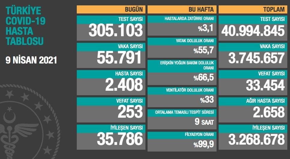 9 Nisan 2021 Türkiye Koronavirüs Tablosu Açıkladı