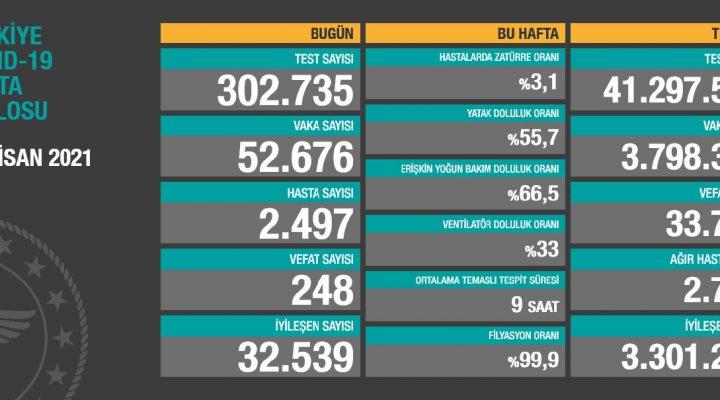 10 Nisan 2021 Türkiye Koronavirüs Tablosu Açıkladı