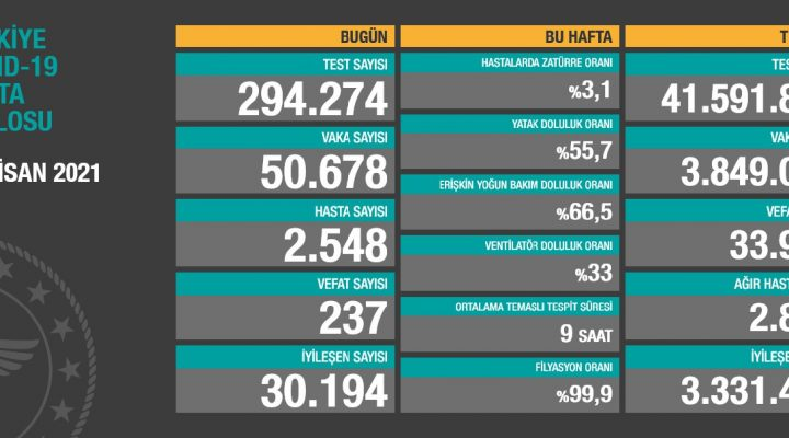 11 Nisan 2021 Türkiye Koronavirüs Tablosu Açıkladı