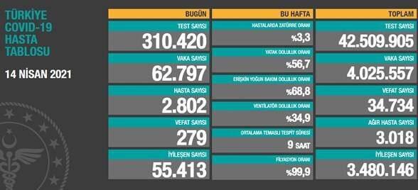 14 Nisan 2021 Türkiye Koronavirüs Tablosu Açıkladı