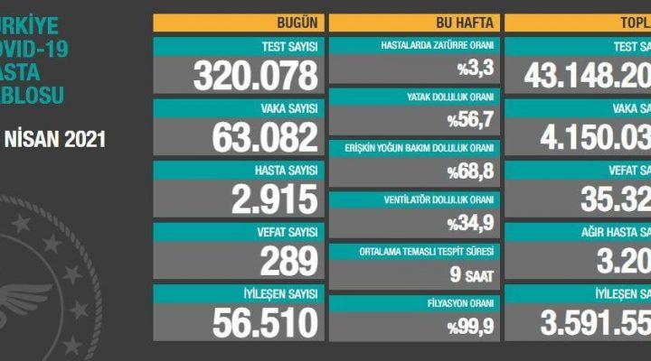 16 Nisan 2021 Türkiye Koronavirüs Tablosu Açıkladı
