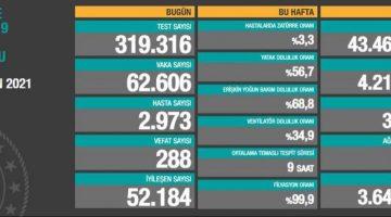 17 Nisan 2021 Türkiye Koronavirüs Tablosu Açıkladı