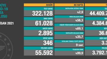 20 Nisan 2021 Türkiye Koronavirüs Tablosu Açıkladı