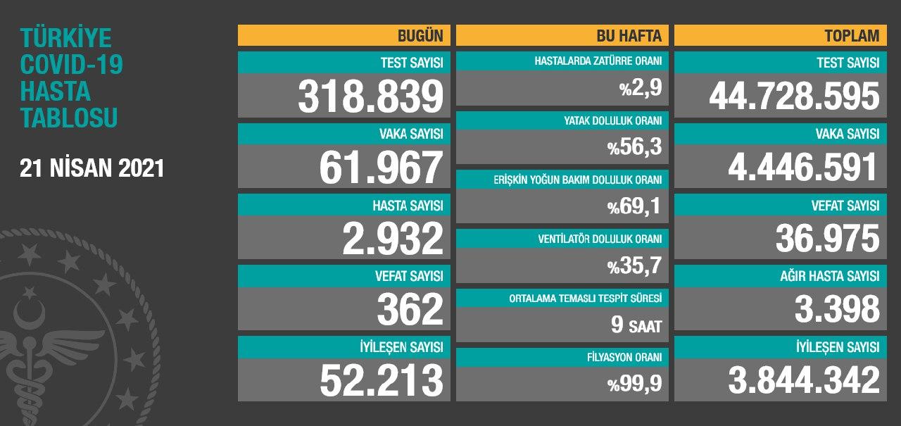 21 Nisan 2021 Türkiye Koronavirüs Tablosu Açıkladı
