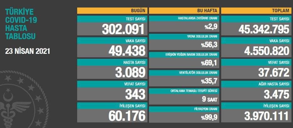 23 Nisan 2021 Türkiye Koronavirüs Tablosu Açıkladı