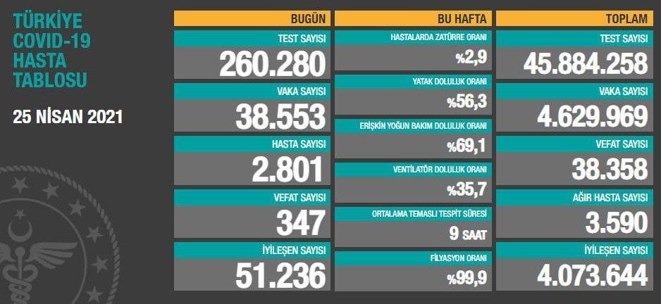 25 Nisan 2021 Türkiye Koronavirüs Tablosu Açıkladı