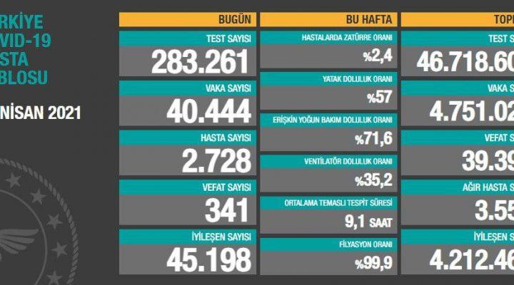 28 Nisan 2021 Türkiye Koronavirüs Tablosu Açıkladı