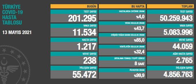 13 Mayıs 2021 Türkiye Koronavirüs Tablosu Açıkladı