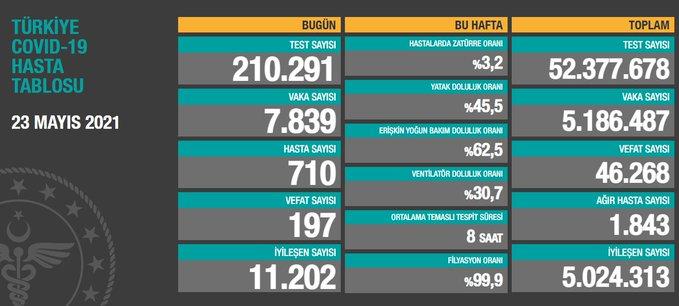 23 Mayıs 2021 Türkiye Koronavirüs Tablosu Açıkladı