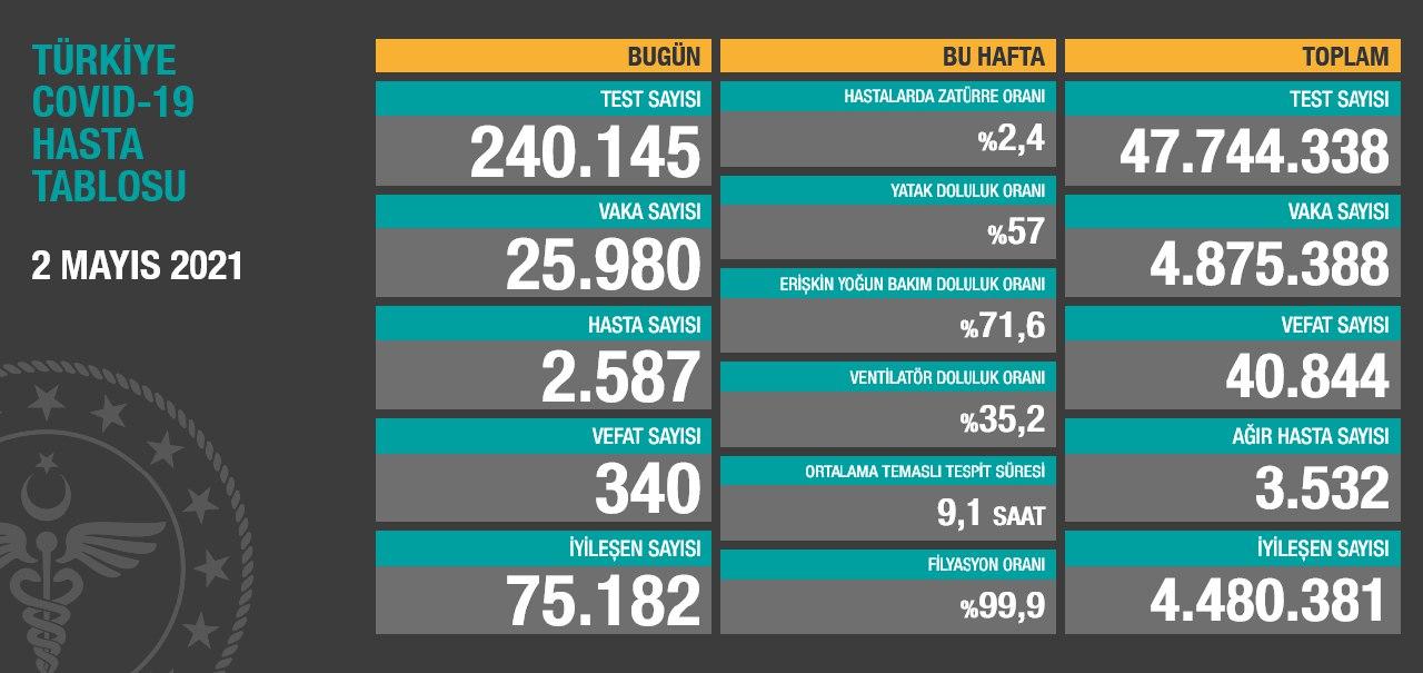 2 Mayıs 2021 Türkiye Koronavirüs Tablosu Açıkladı