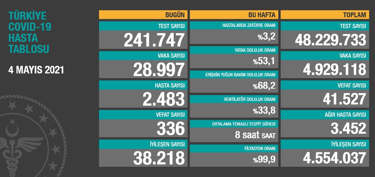 4 Mayıs 2021 Türkiye Koronavirüs , Risk Haritası, ve Haftalık Vaka Oranları Açıkladı