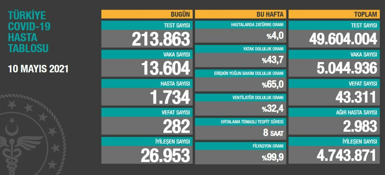 10 Mayıs 2021 Türkiye Koronavirüs Tablosu Açıkladı