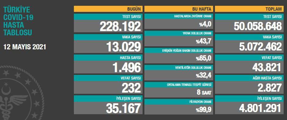 12 Mayıs 2021 Türkiye Koronavirüs Tablosu Açıkladı