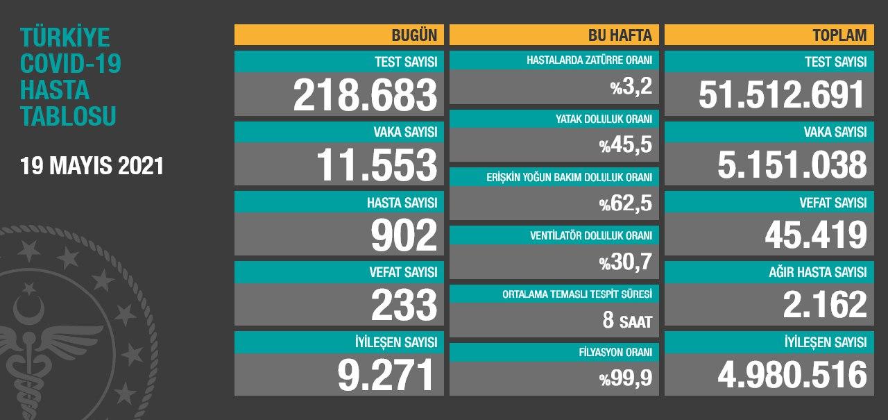 19 Mayıs 2021 Türkiye Koronavirüs Tablosu Açıkladı