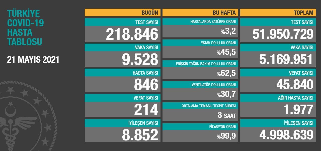21 Mayıs 2021 Türkiye Koronavirüs Tablosu Açıkladı