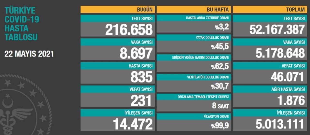 22 Mayıs 2021 Türkiye Koronavirüs Tablosu Açıkladı